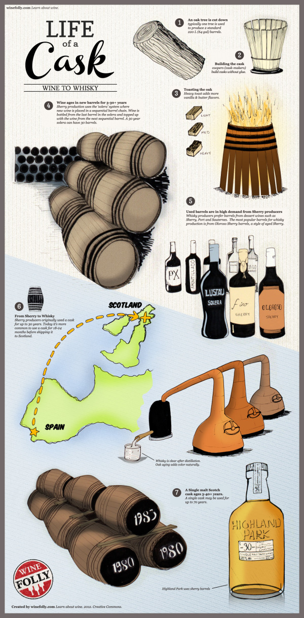 Life of a Cask: Wine to Whiskey infographic