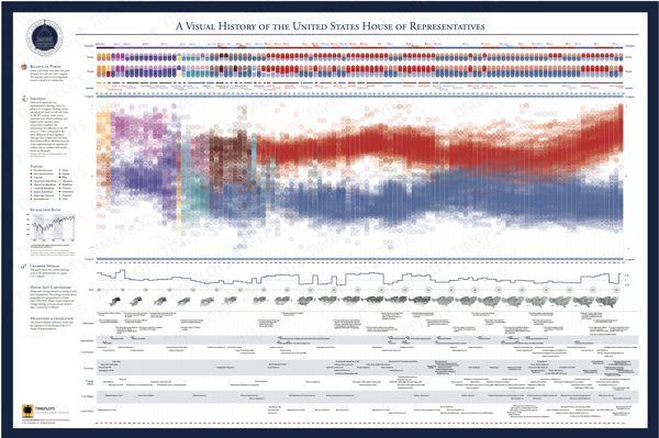 The Visual History of the United States House of Representatives infographic poster