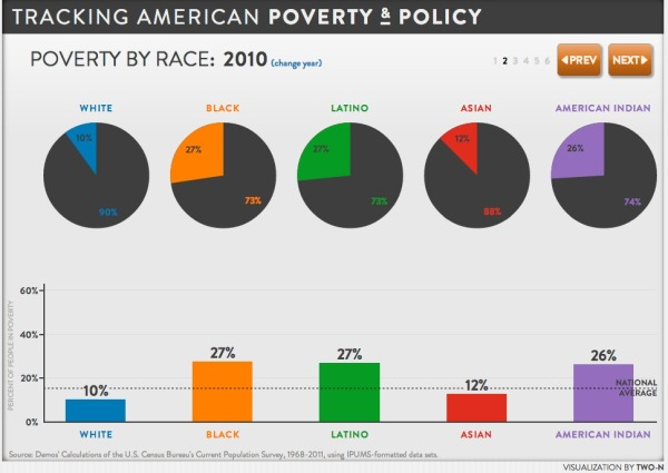 Tracking American Poverty - interactive infographic