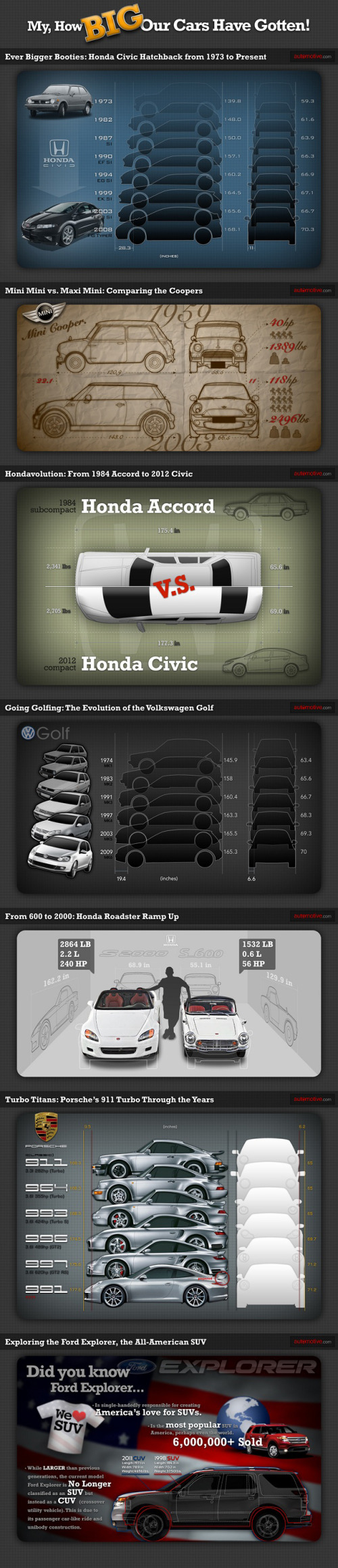 Car Sizes Through the Years infographic