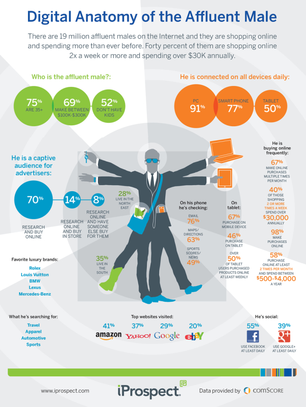 Digital Anatomy of the Affluent Male infographic