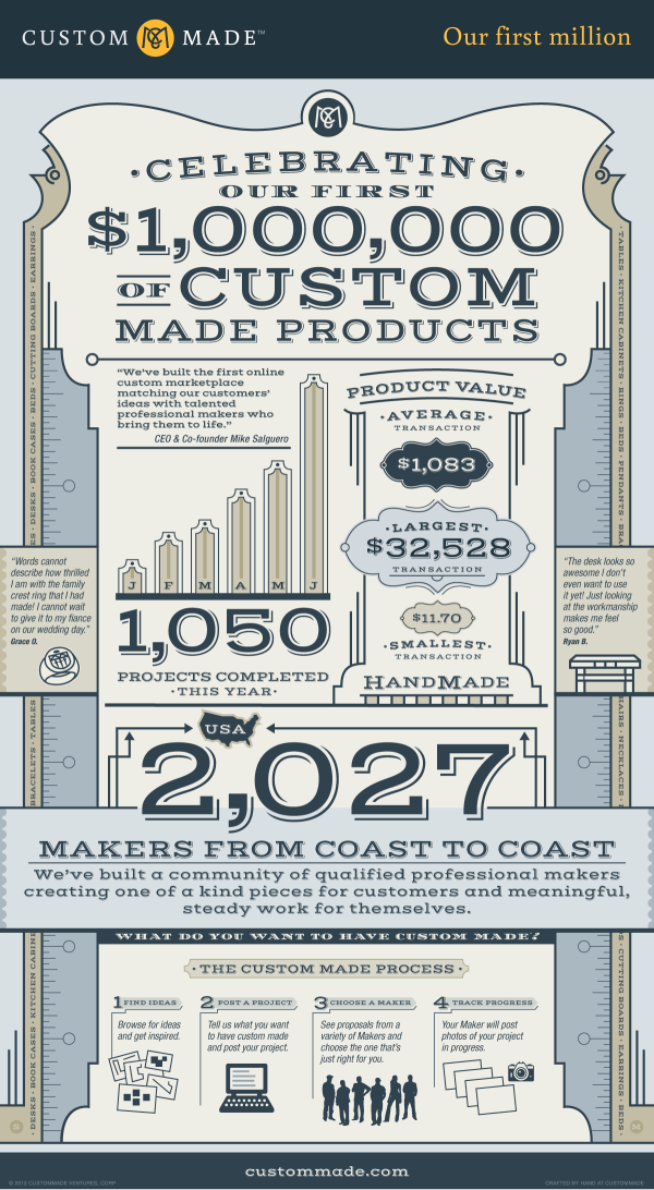 Celebrating their First $1,000,000 of Custom Made Products infographic