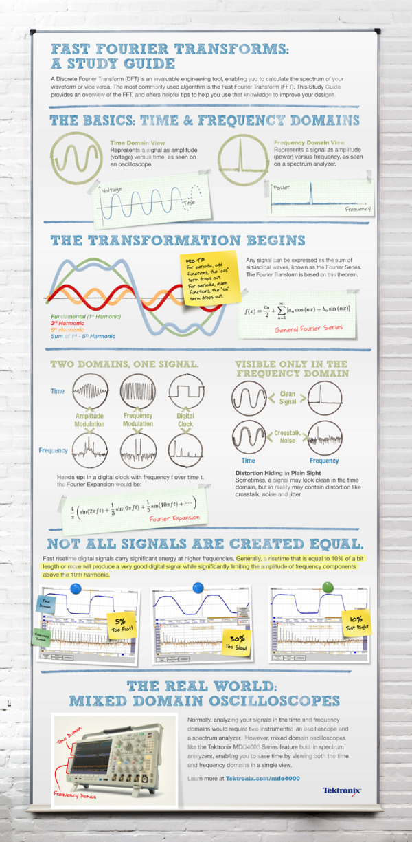 Fast Fourier Transforms: An Infographic Study Guide
