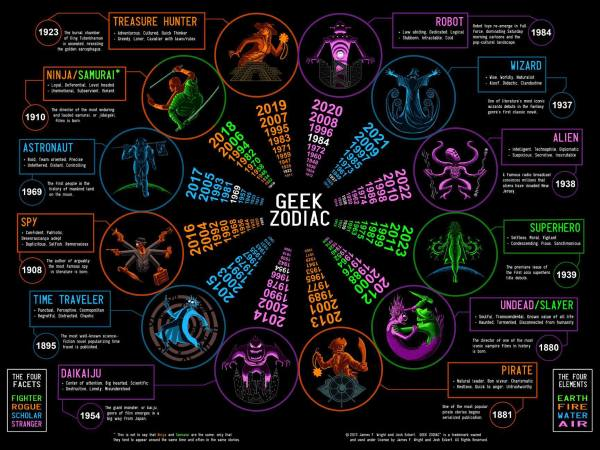 The Geek Zodiac infographic poster