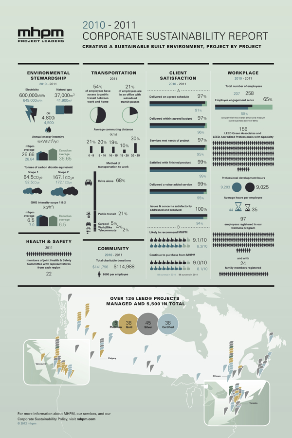 MHPM's Infographic CSR (Corporate Sustainability Report)