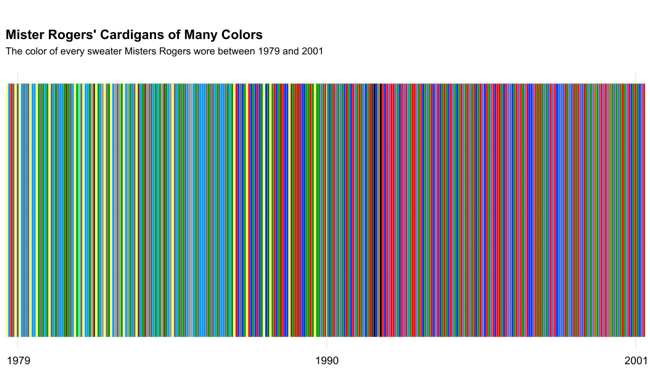 Every Color Of Cardigan Mister Rogers Wore Linear