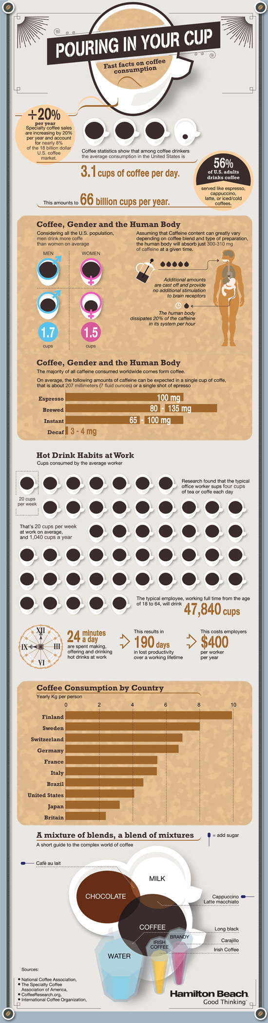 Fast Facts on Coffee Consumption infographic