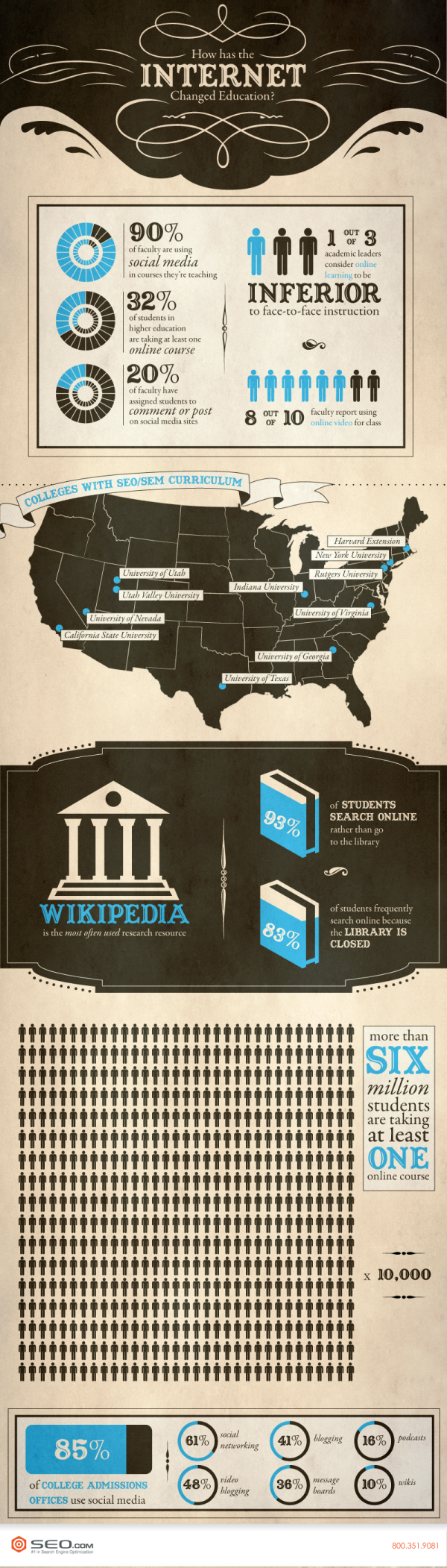 How Has Internet Changed Education? infographic