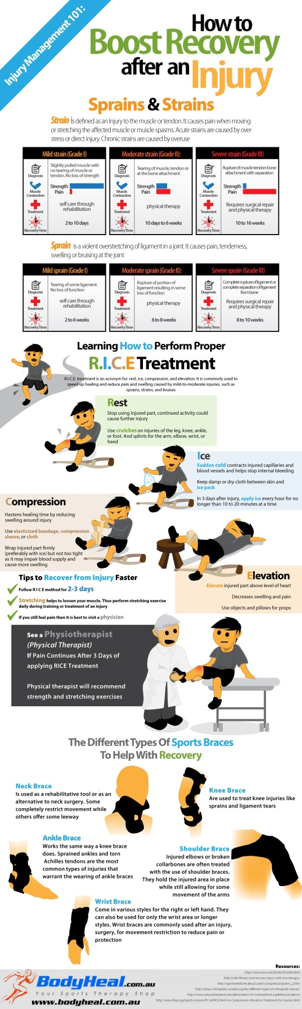 How To Boost Recovery After An Injury infographic