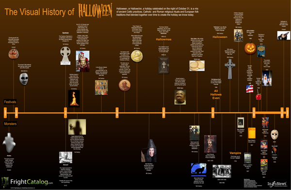 The Visual History of Halloween infographic poster