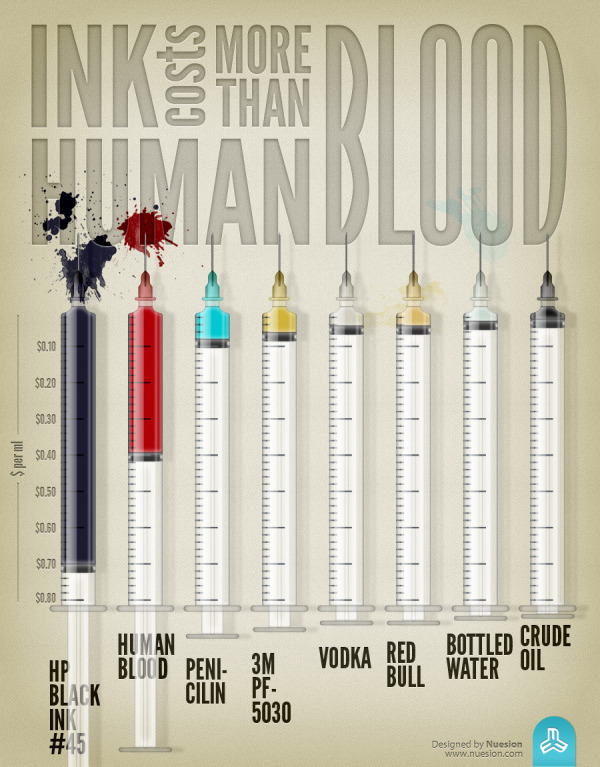 Ink Costs More Than Human Blood infographic