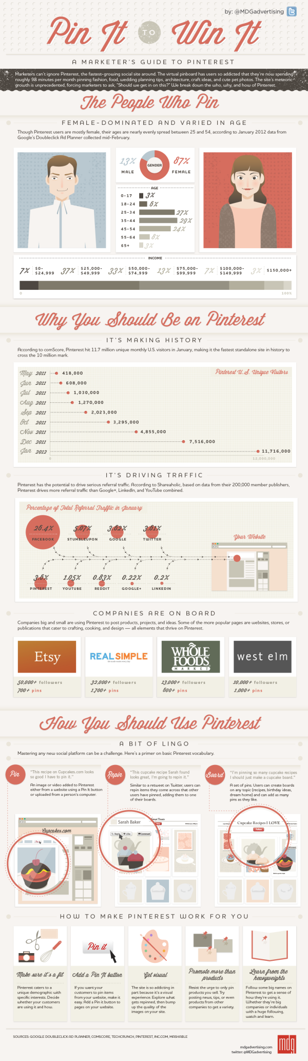 Marketer's Guide to Pinterest infographic