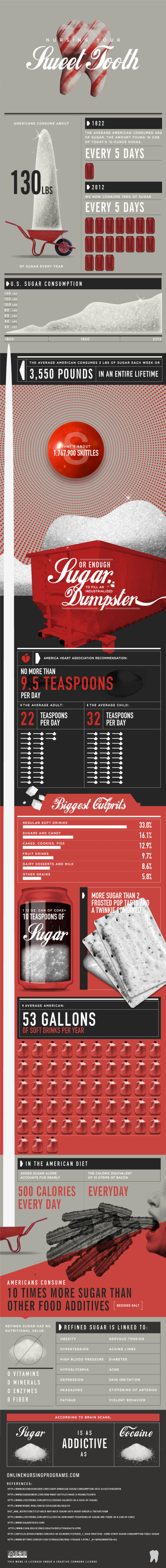 American Sugar Consumption Infographic