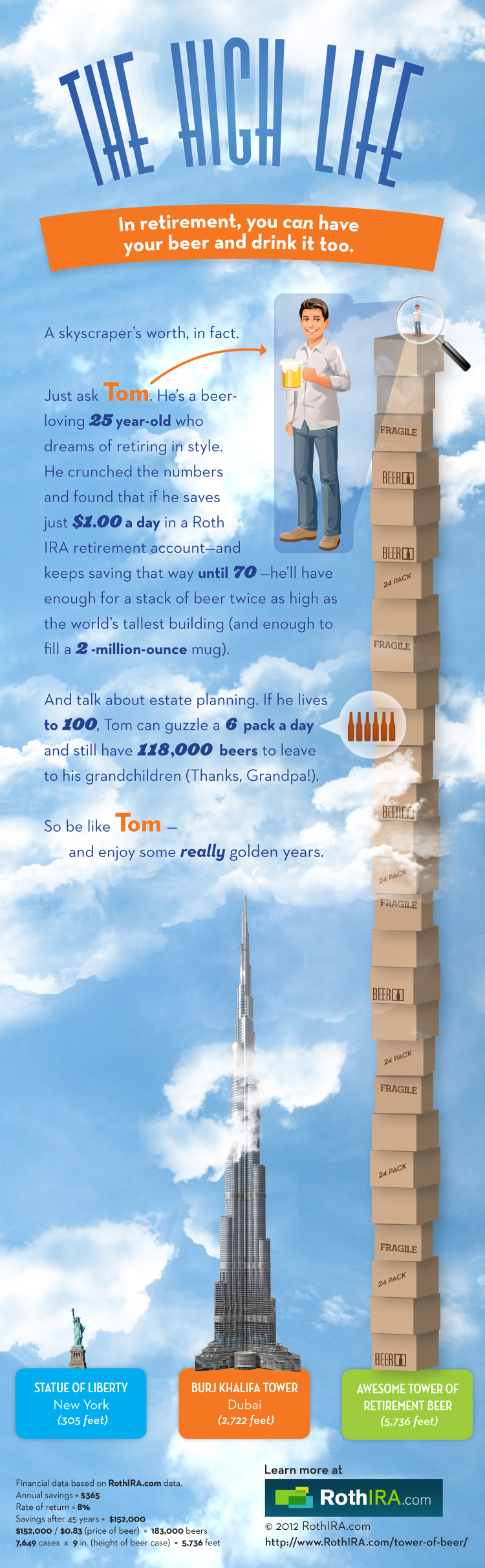 Roth IRA The Awesome Tower of Beer infographic