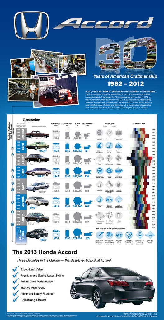 Honda Accord 30 Years of American Craftmanship infographic