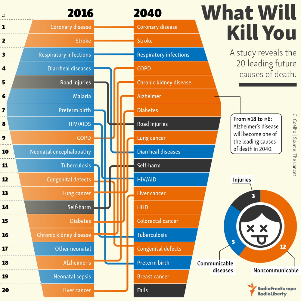 What Will Kill You in 2040 infographic