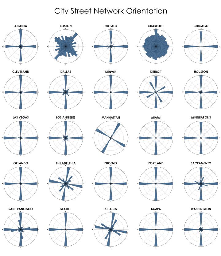 City Street Network Orientation infographic