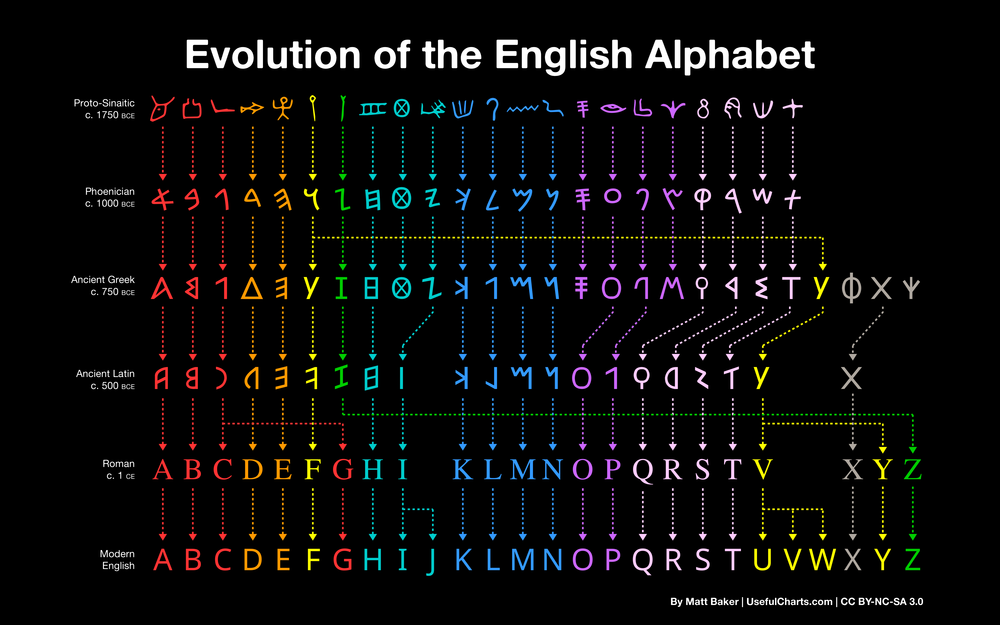 Evolution of the English Alphabet infographic