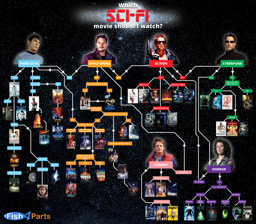 Which Sci-Fi Movie Should I Watch? infographic