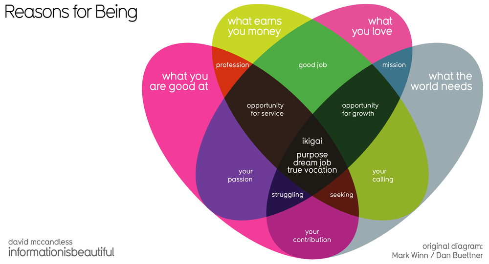 Ikigai - Visualizing the Japanese Concept of Life's Purpose