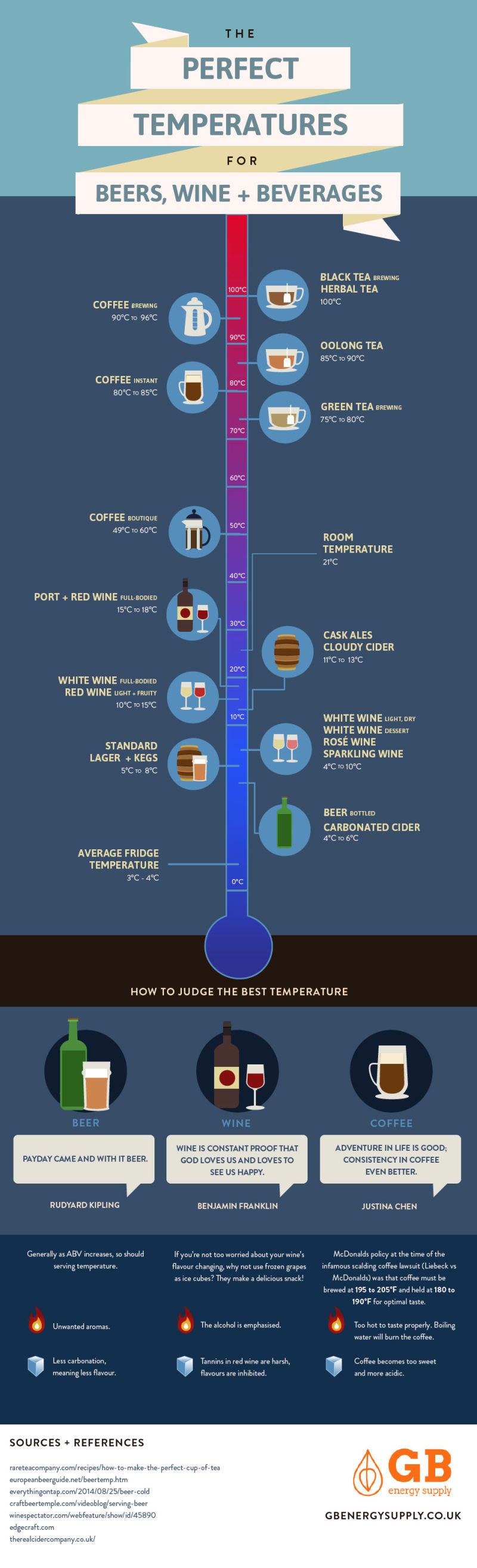 The Perfect Temperatures for Beer, Wine, Coffee and More infographic