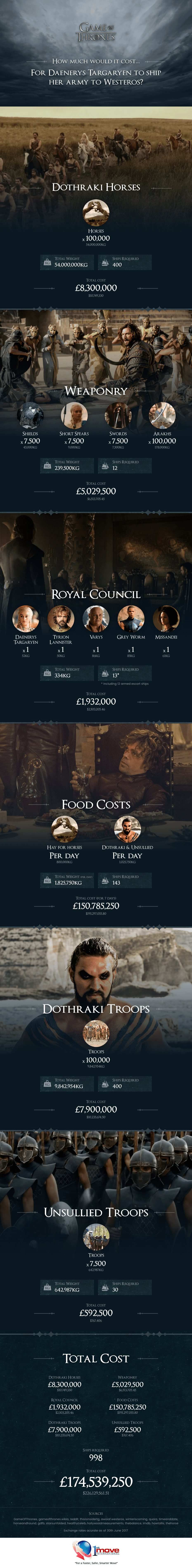 Game of Thrones: How Much to Ship Daenerys' Army? infographic