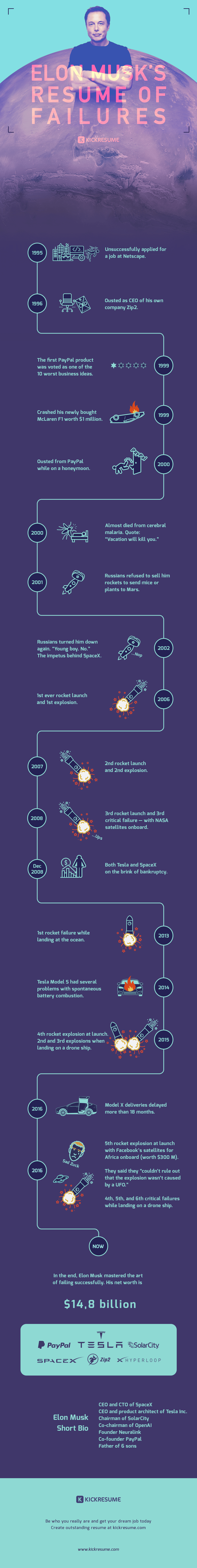 Elon Musk's Resume of Failures infographic