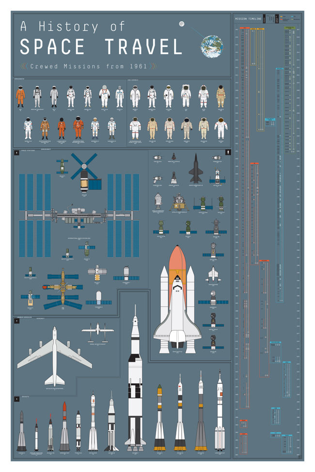 A History of Space Travel infographic poster