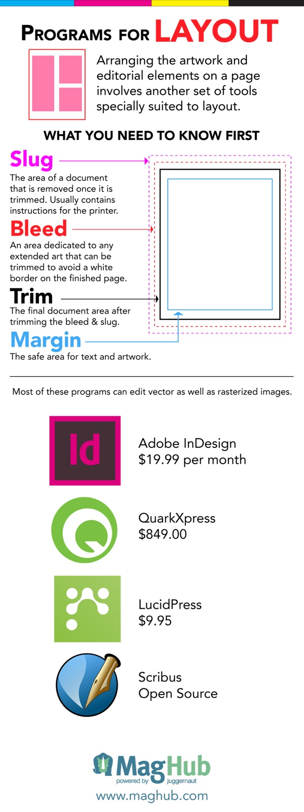 Introduction to Software for Magazine Design infographic