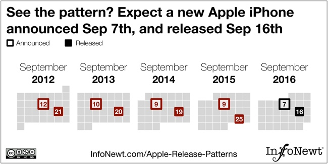 Predicting iPhone Release Date With DataViz