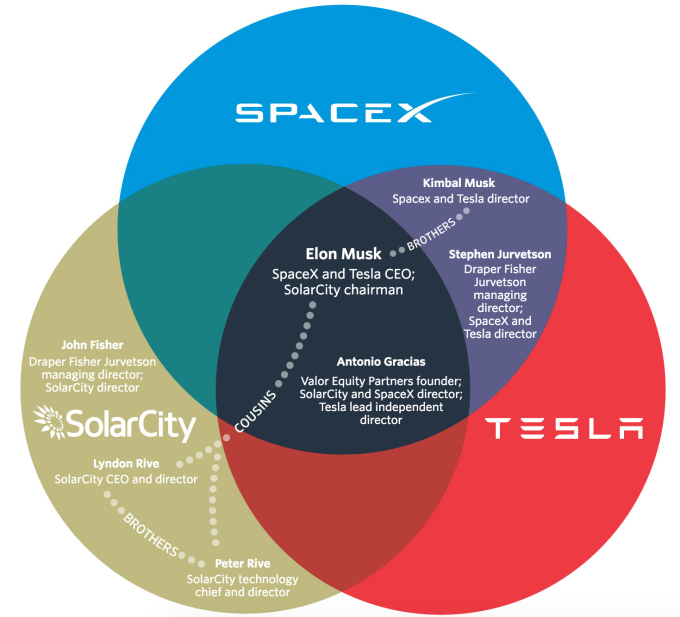 Venn Diagram shows Tesla-SolarCity-SpaceX overlap
