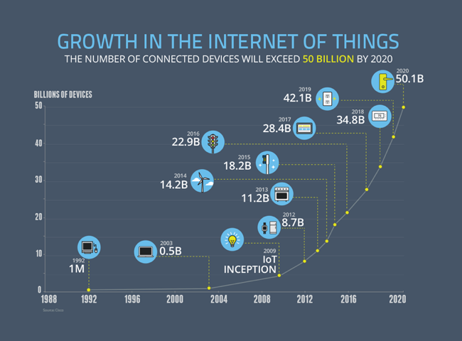 The Growth of the Internet of Things graph