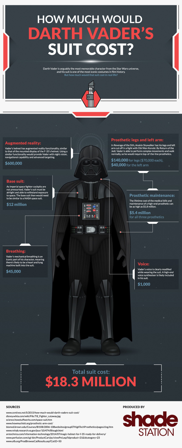 How Much Would Darth Vader's Suit Cost? infographic