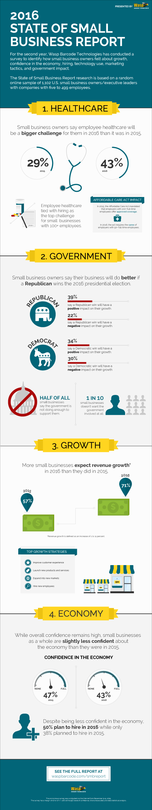 2016 State of Small Business Report infographic
