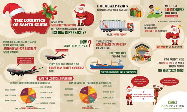 The Logistics of Santa Claus infographic