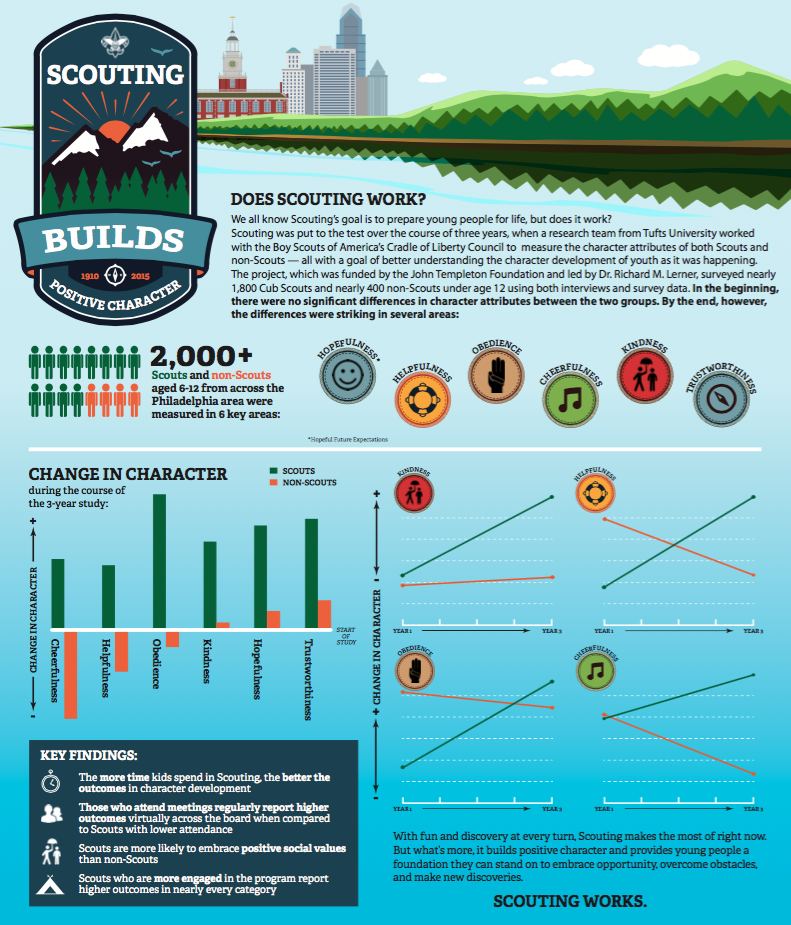 Does Scouting Work? infographic