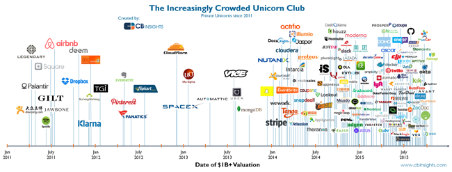 The Increasingly Crowded Unicorn Club chart