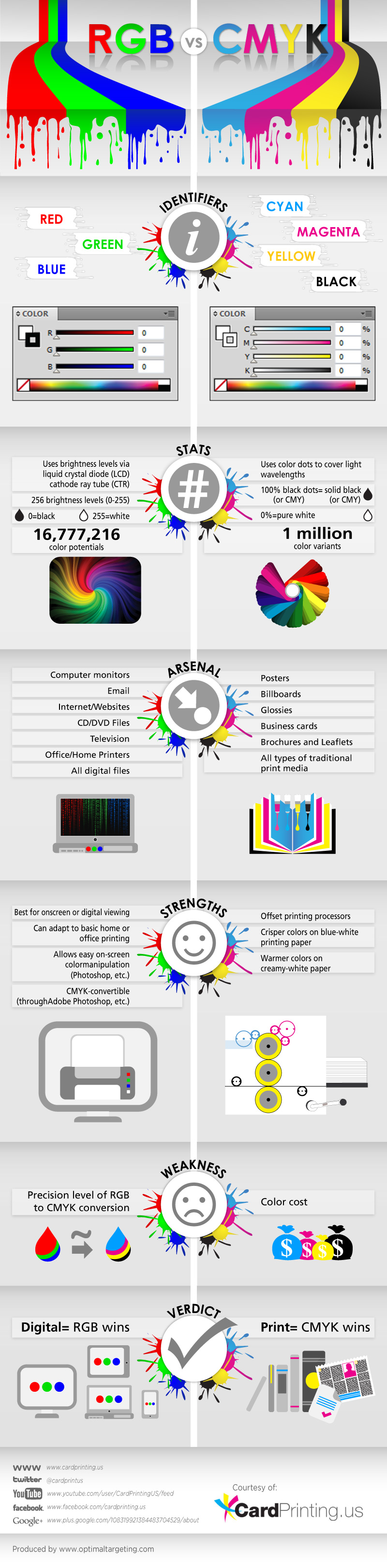 RGB vs CMYK infographic