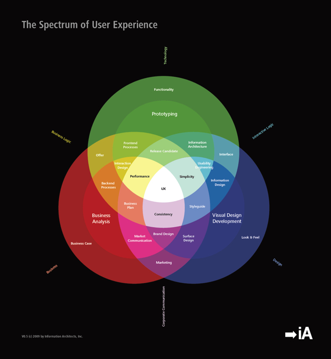 The Spectrum of User Experience Design Venn Diagram graphic