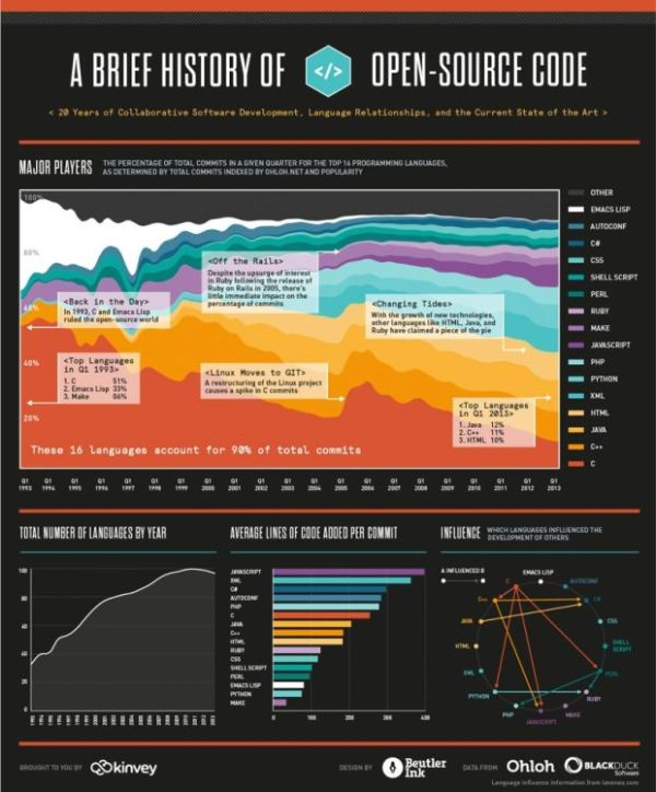 A Brief History of Open Source Code infographic