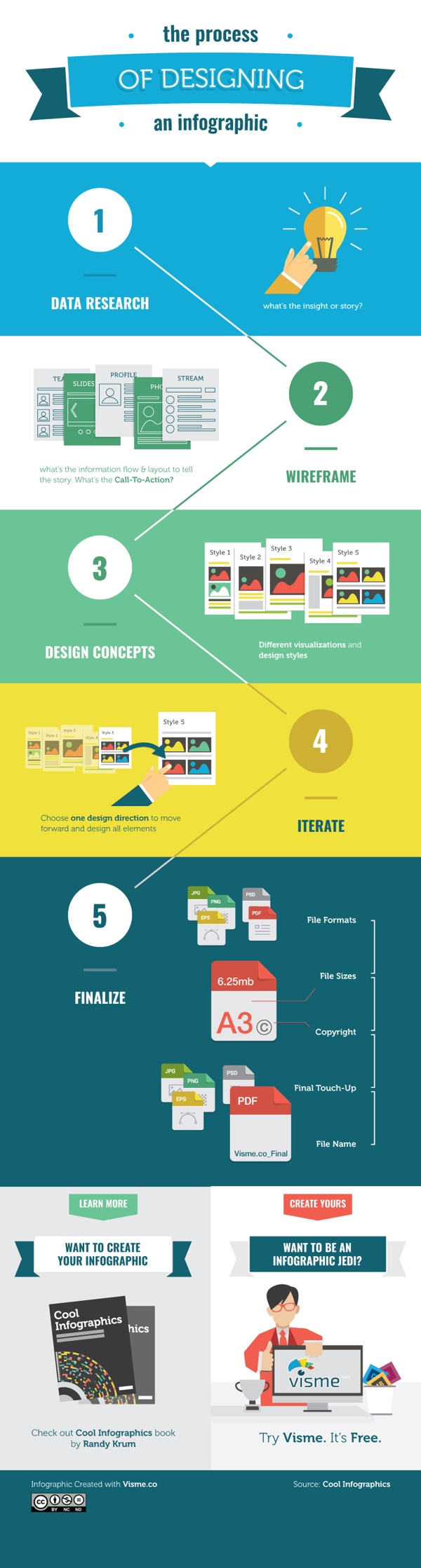 The Process of Designing an Infographic