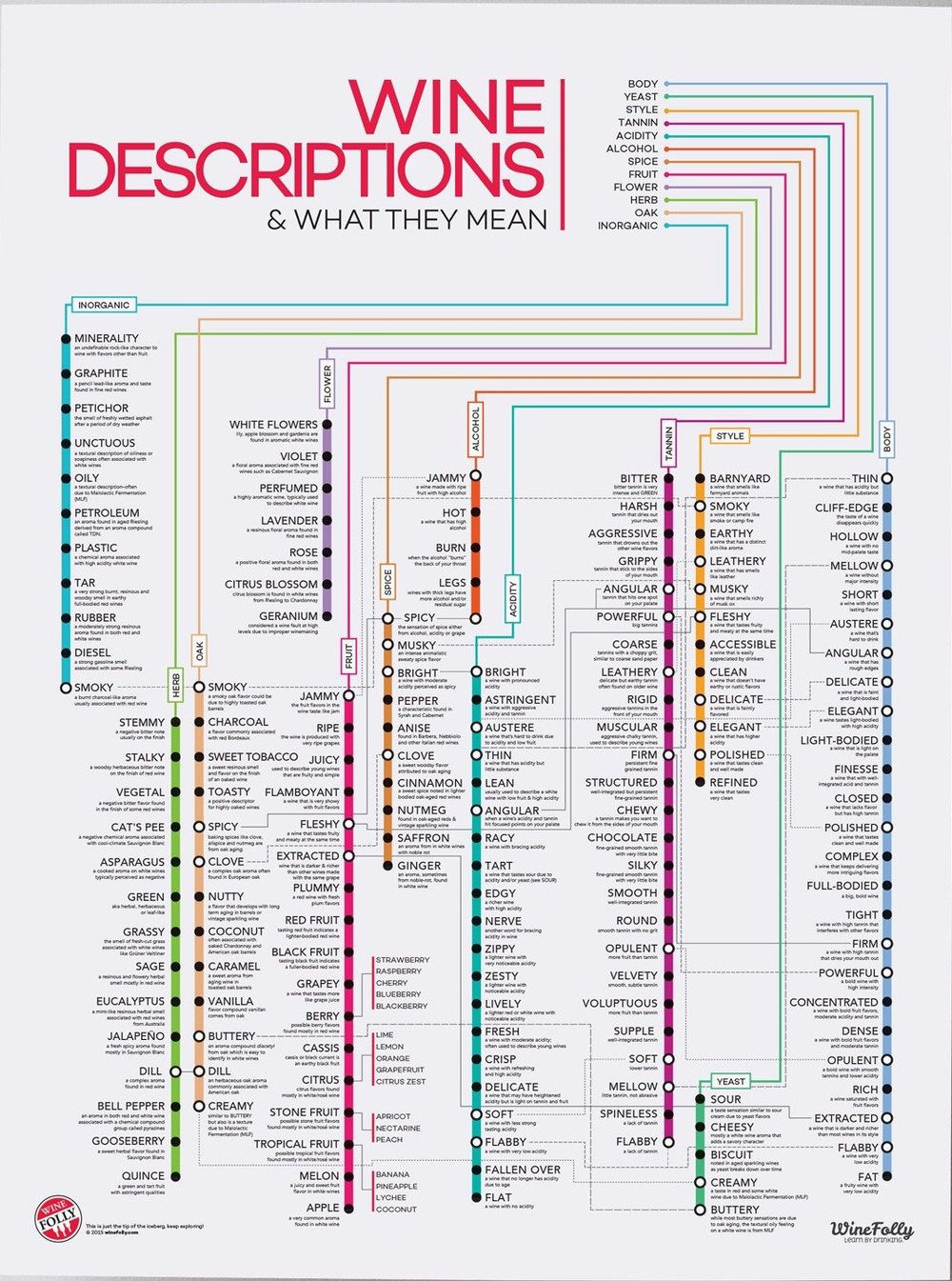 Wine Descriptions & What They Mean