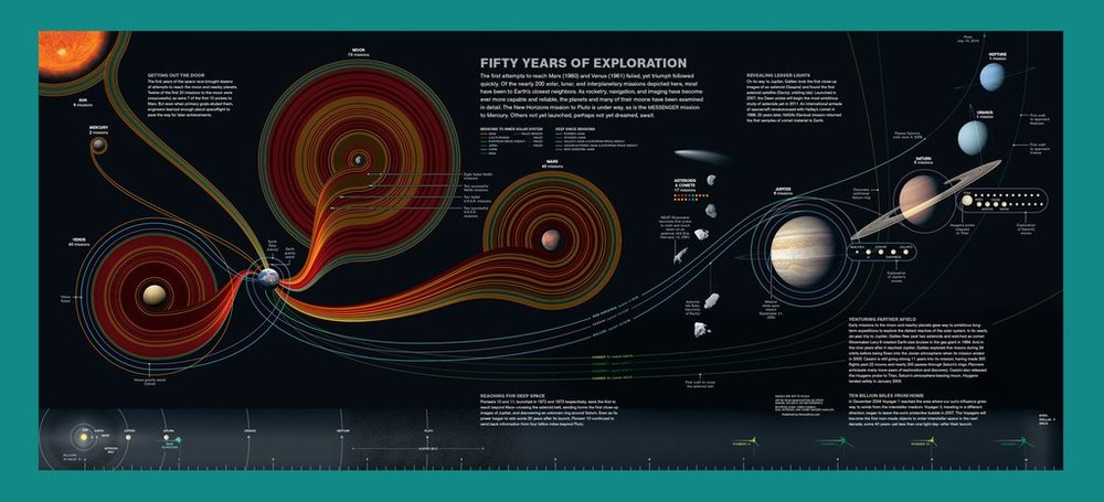 Fifty Years of Space Exploration