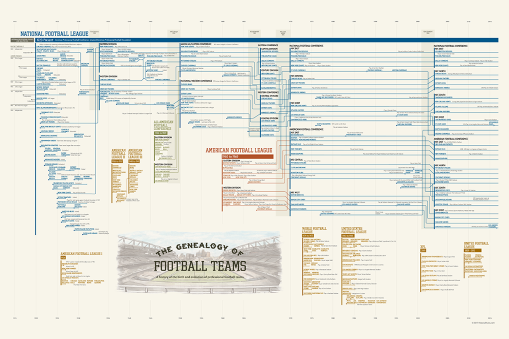 The Genealogy of American Football Teams