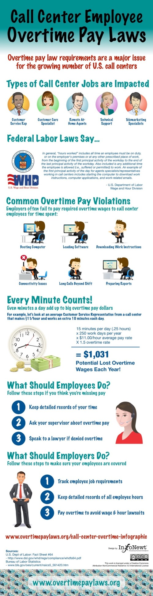 Overtime Pay Laws infographic