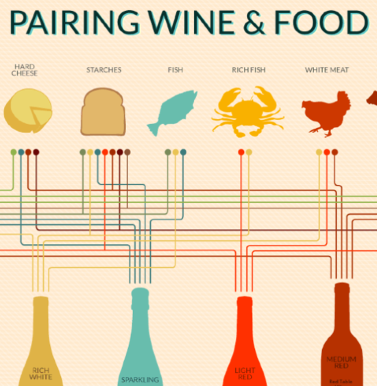 WineFolly+Pairing+Wine+and+Food+Online+Lifespan.png