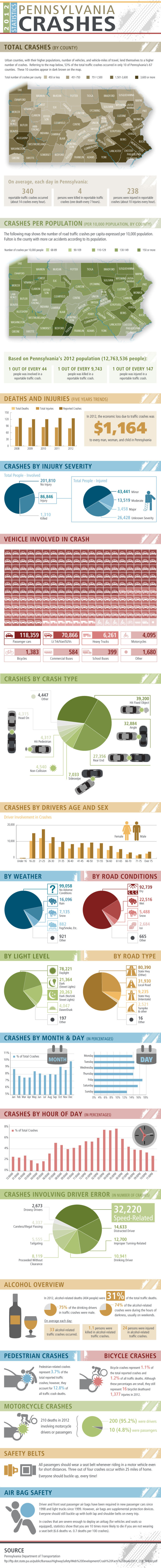 2012 Statistics: Pennsylvania Crashes infographic