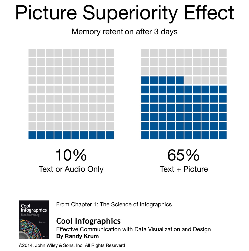 Cool-Infographics-Picture-Superiority-Effect.jpg