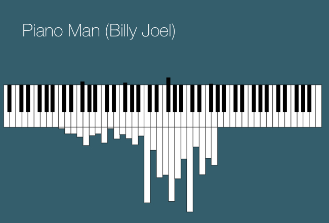 Billy-Joel-Piano-Man-Pianogram.jpg