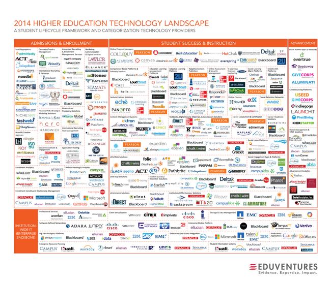 2014 Higher Education Technology Landscape infographic